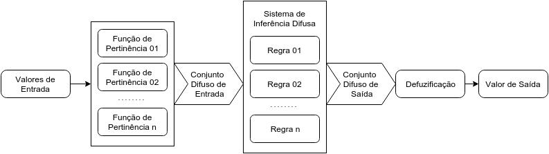 Fluxograma de um Sistema de Inferência Difusa