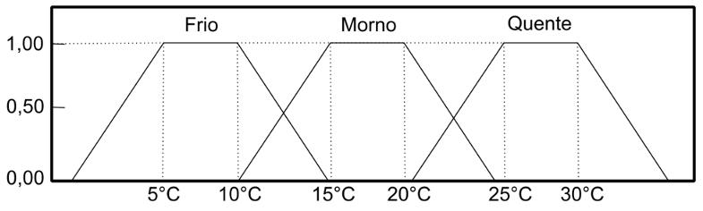 Exemplo de Funções de Pertinência