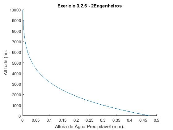 Resultado Gráfico MATLAB - Altura de Água Precipitável