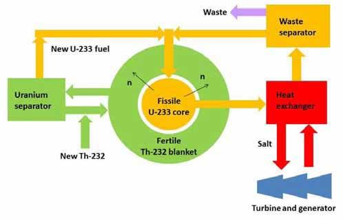 Reator Nuclear com Tório-Urânio