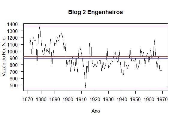 gráfico gerado com R função plot