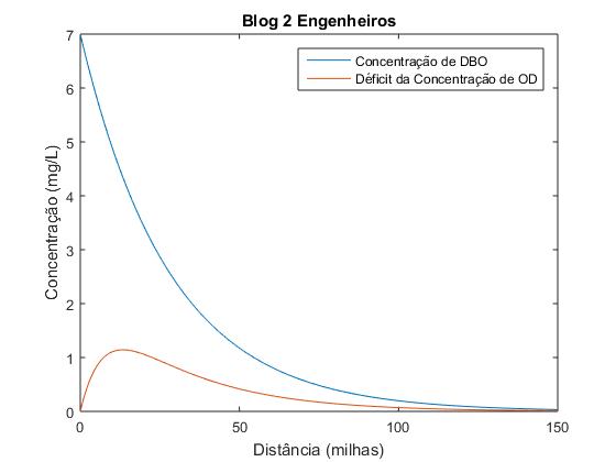 Gráfico gerado neste tutorial sobre o modelo de Streeter-Phelps.